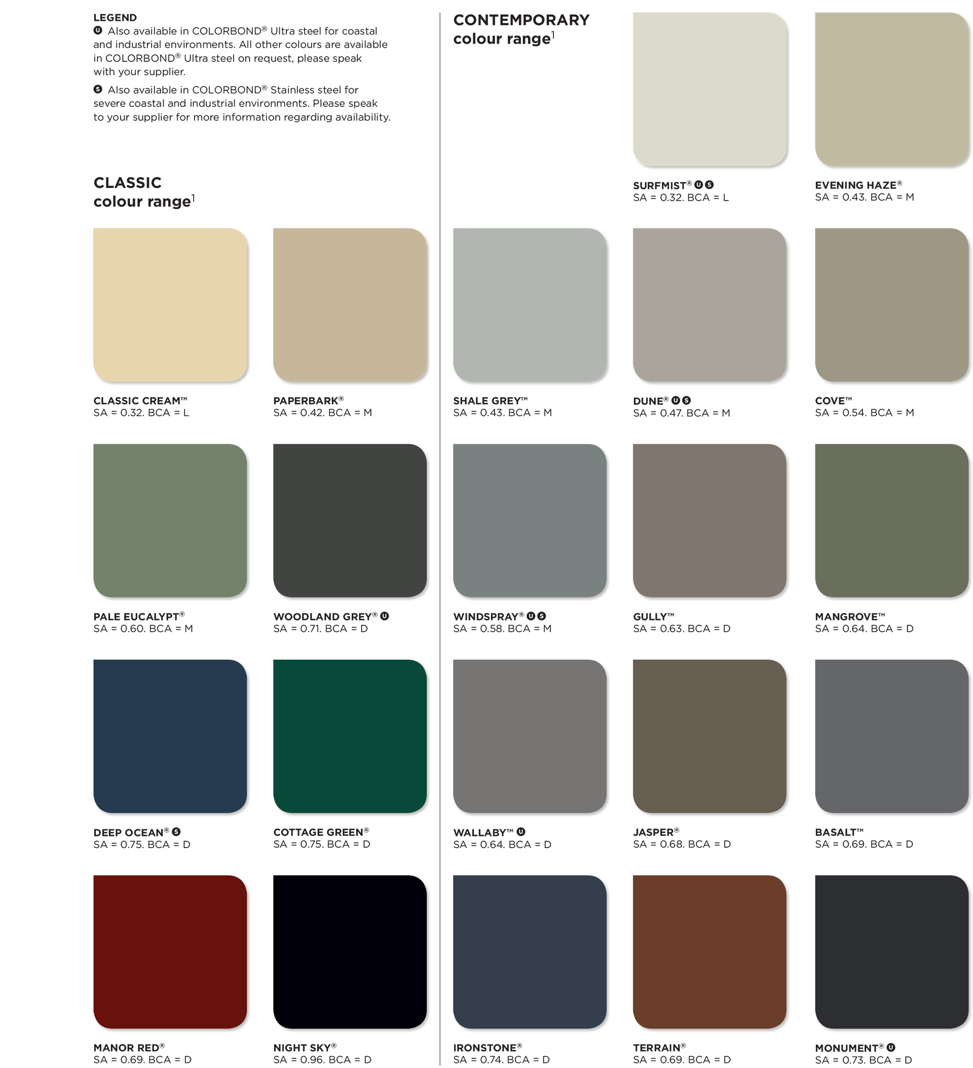 Colorbond Steel colours chart